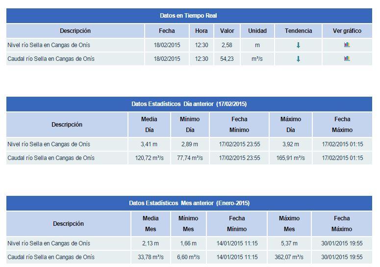 datos caudal sella | raftingasturias.es